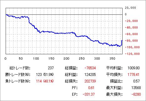 20100801グラフ_DEMO_DMM