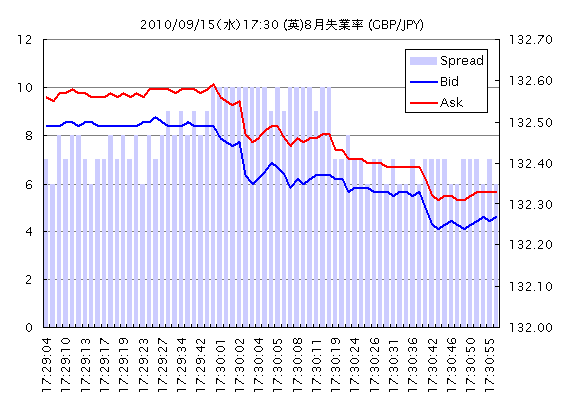 20100915_17_30_GBPJPY_TICK.png