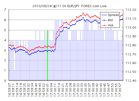 20100924_17_00_EURJPY_TICK_FOREX.png