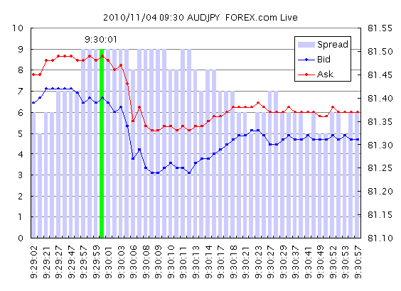 20101104_09_30_AUDJPY_TICK_FOREX_Demo.png