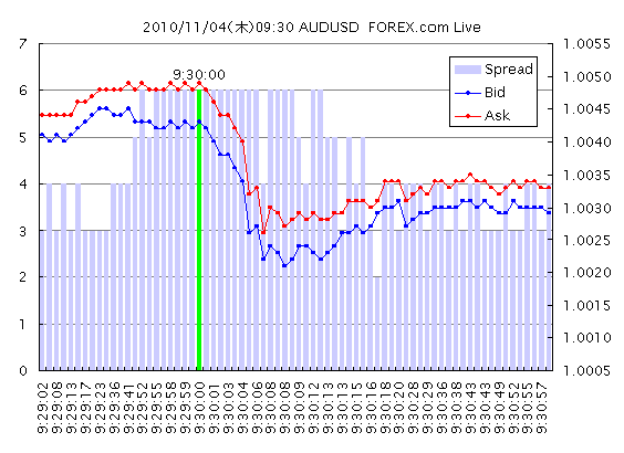 20101104_09_30_AUDUSD_TICK_FOREX_Demo.png