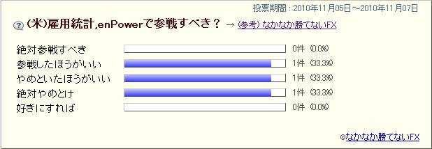 20101105(米)雇用統計アンケート結果