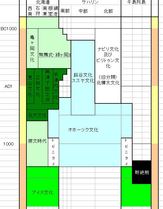 北海道・樺太・千島の先史