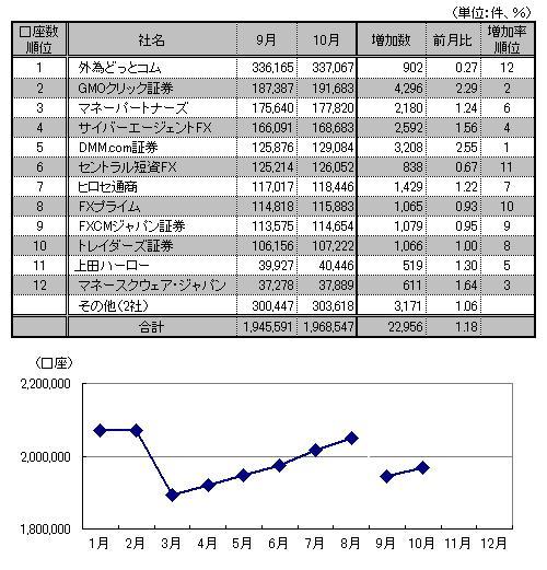 口座数推移と10月月間ランキング