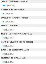 投票結果ドラマ2