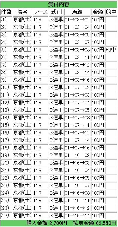 2013京都金杯三連単フォーメーション