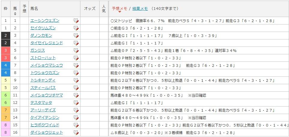 根岸Sザックリ切りデータ②