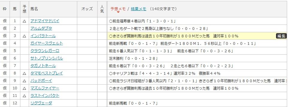きさらぎ賞ザックリ切りデータ1