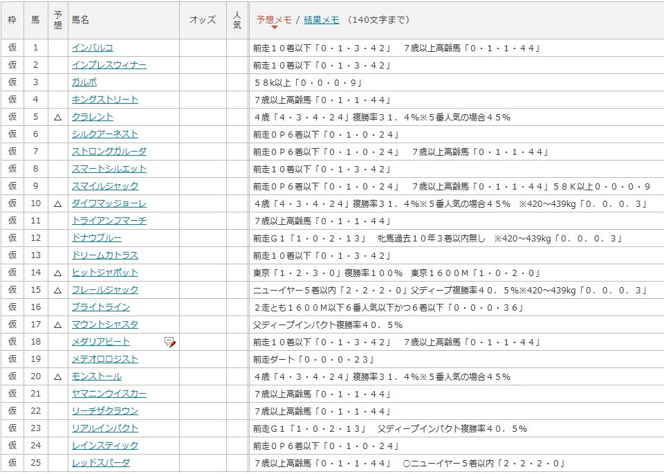 東京新聞杯データ1