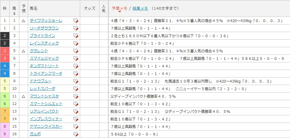 東京新聞杯ザックリ切りデータ