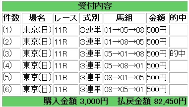 東京新聞杯三連単3頭ボックス