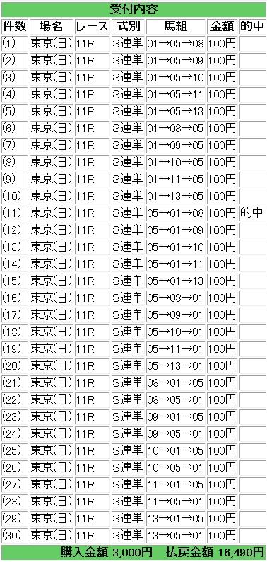 東京新聞杯三連単押さえ馬券