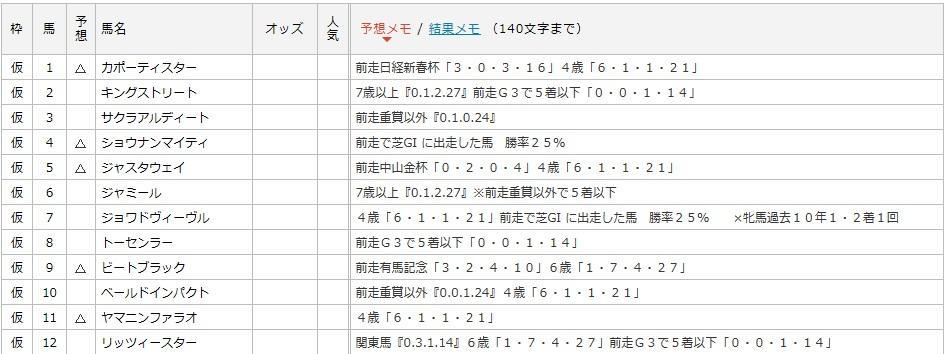 京都記念データ1