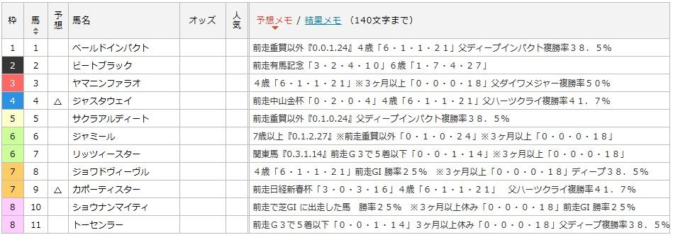 京都記念プラスマイナスデータ