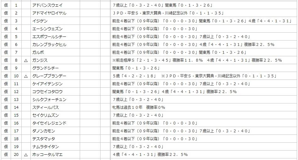 フェブラリーSデータ1~20