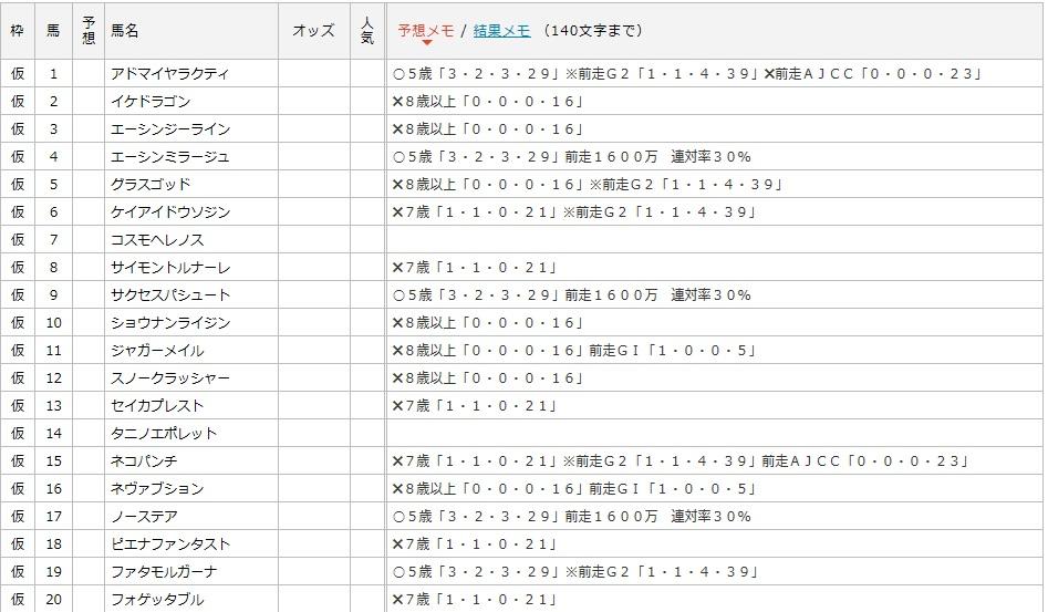 小倉大賞典データ1~20