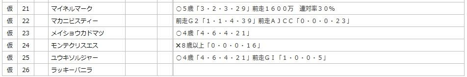小倉大賞典データ21~26