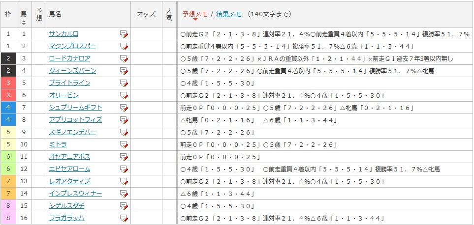 阪急杯データ