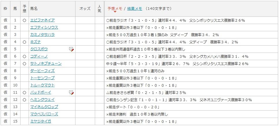 弥生賞プラスマイナスデータ