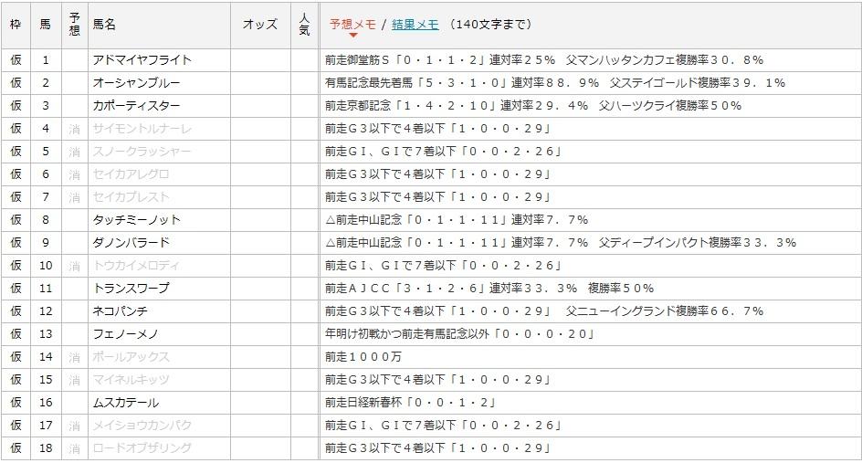 日経賞データ