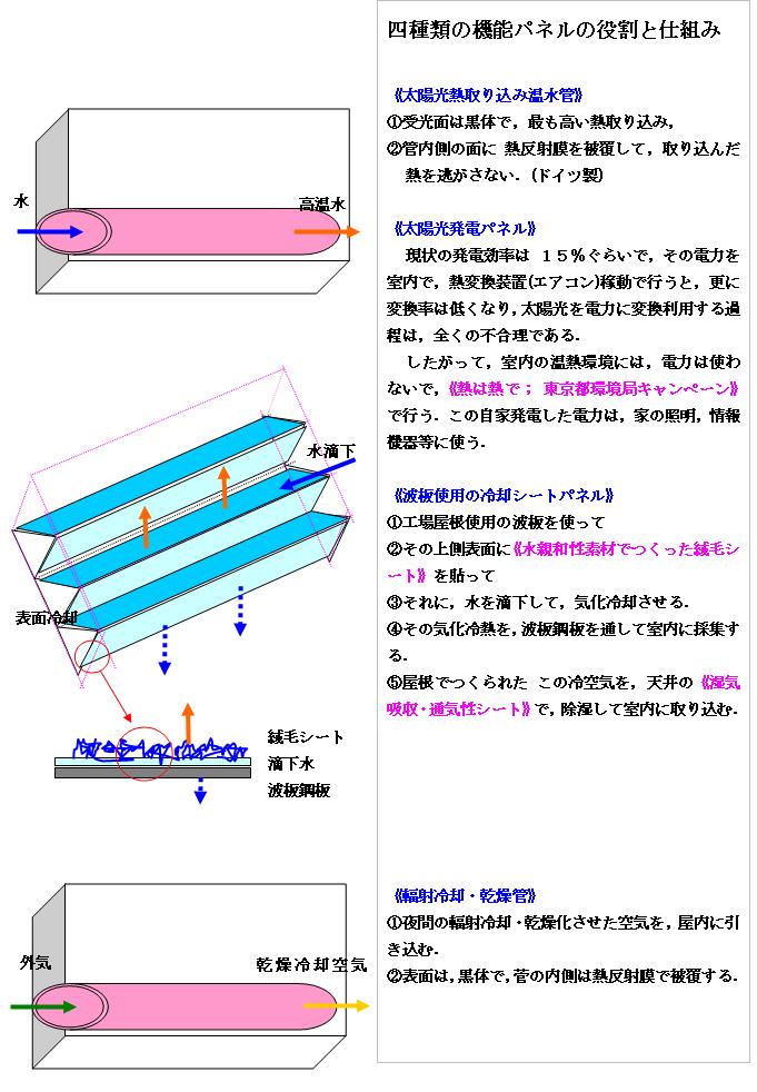 エクセルギーハウス搭載パネル解説図