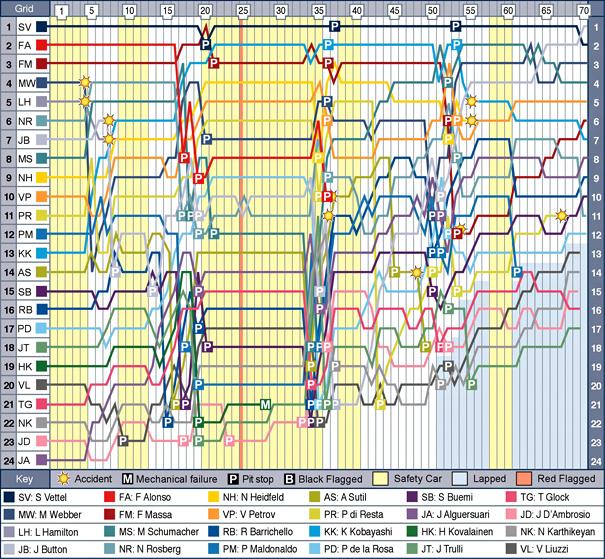 can-f1-2011-chart.jpg