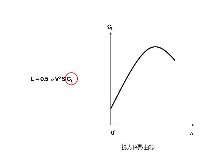 エルロン_揚力係数曲線