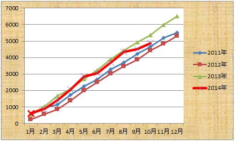 201410月まで累計
