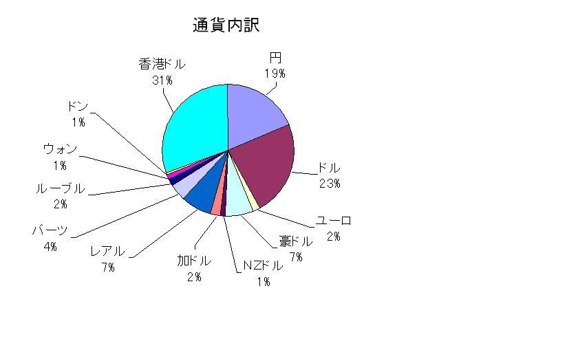 資産状況2010032802