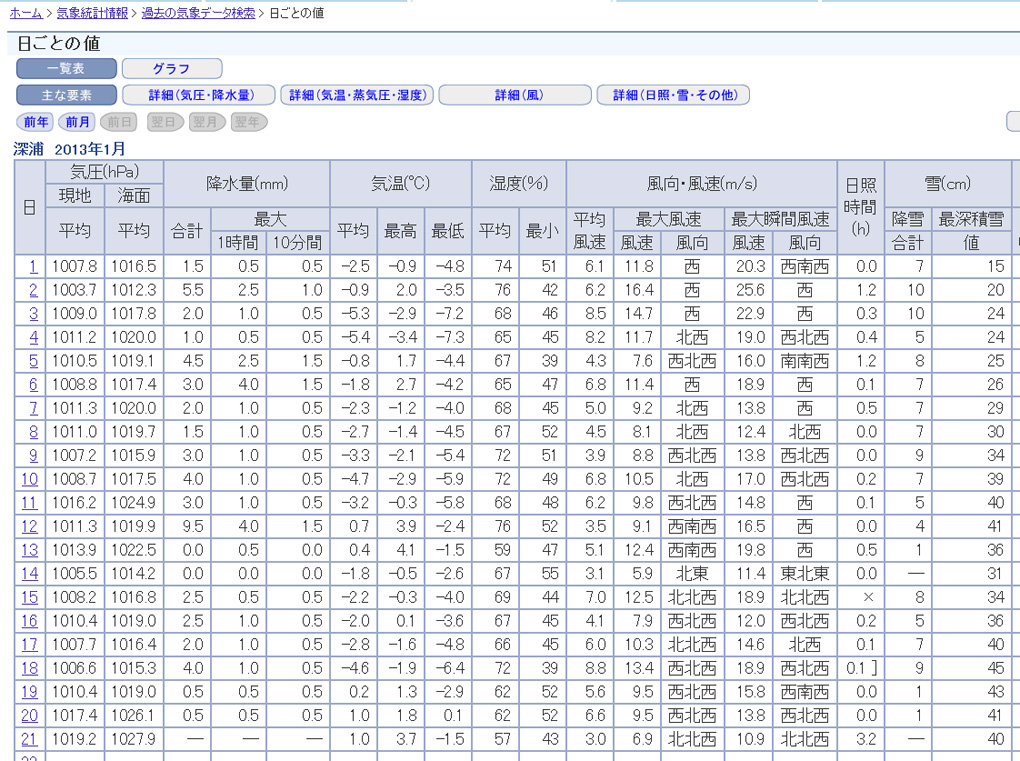 weatherdata_fukaura.jpg