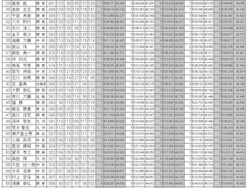 全日本予選総合結果2
