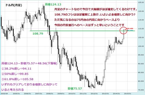 ドル円140930