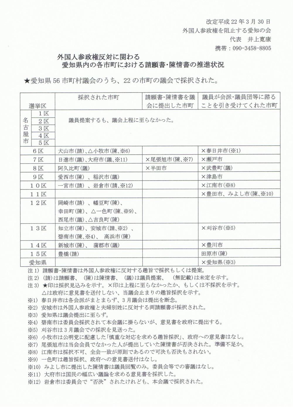 外国人参政権に反対する請願書等を採択した愛知県の市町村議会-中