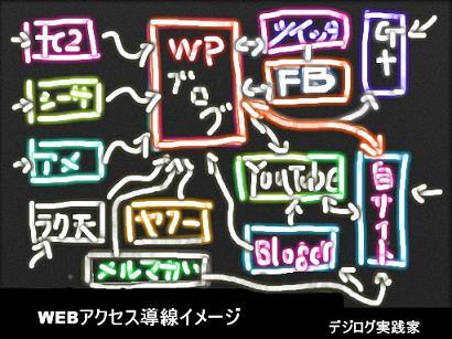 ソーシャルメディアアクセス導線