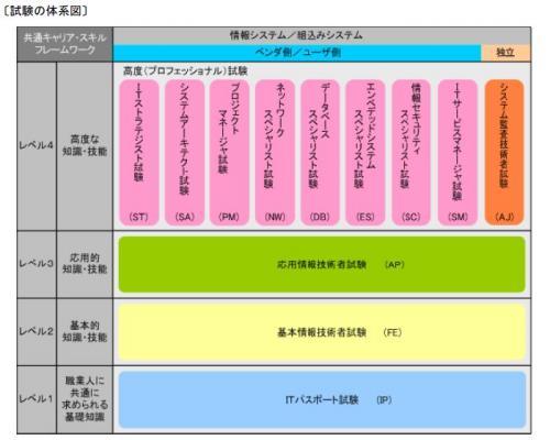 情報処理技術者試験体系図