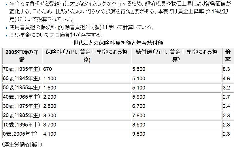 厚生年金_保険料負担額と年金給付額