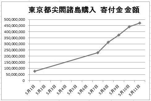 寄付金グラフ