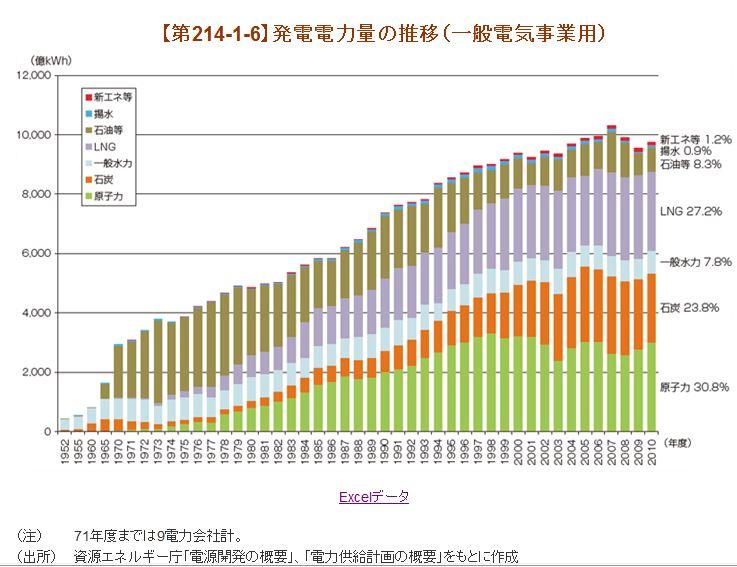 発電電力量の推移_2011