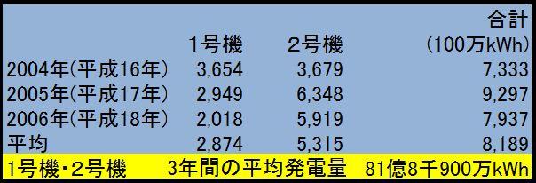 1・2号機年平均発電量