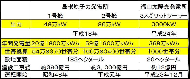 島根原発_福山メガソーラー比較2