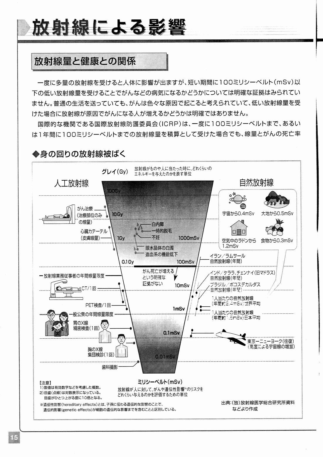 中学生のための放射線副読本_p15