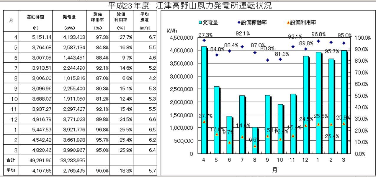 江津高野山風力発電所