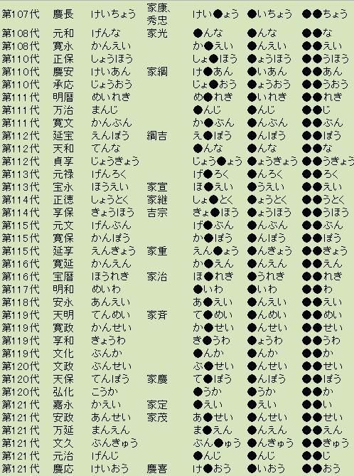 江戸将軍_元号4