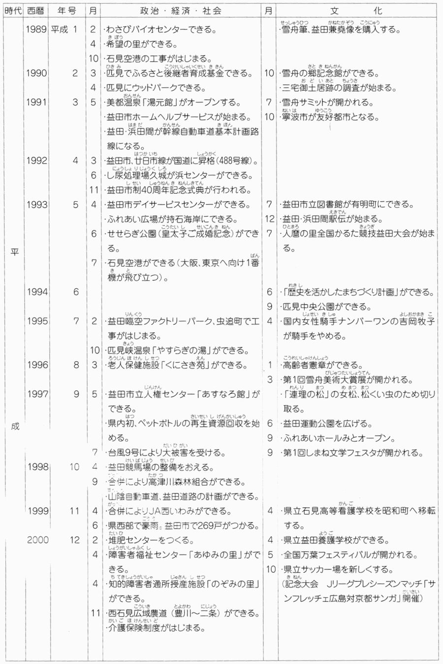 益田ふるさと物語年表6