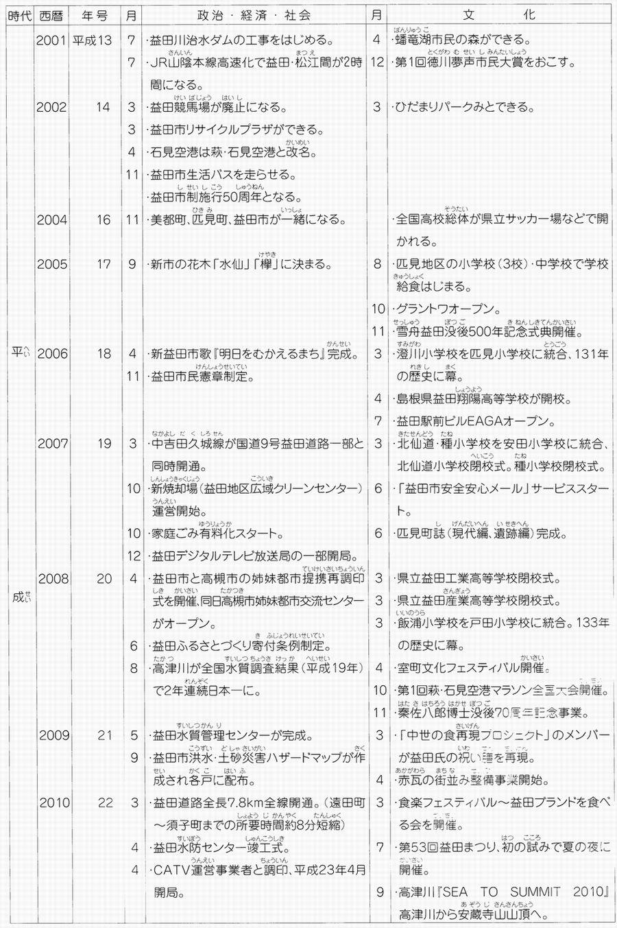 益田ふるさと物語年表7