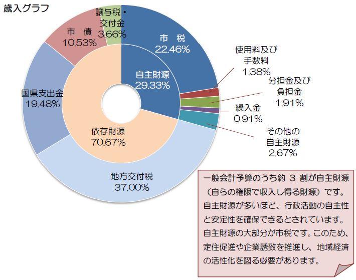歳入グラフ