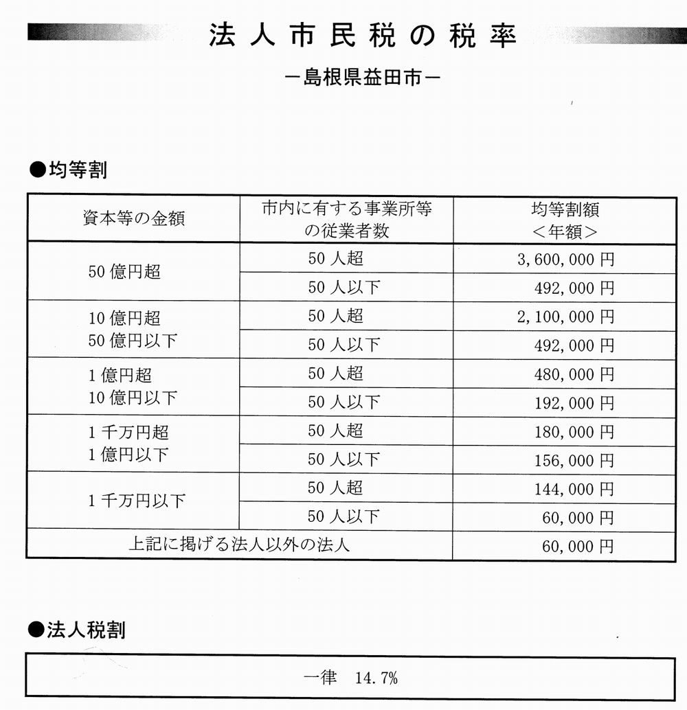 益田市法人税率