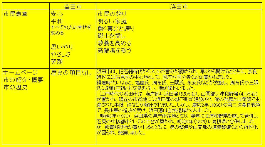 市民憲章、市の概要