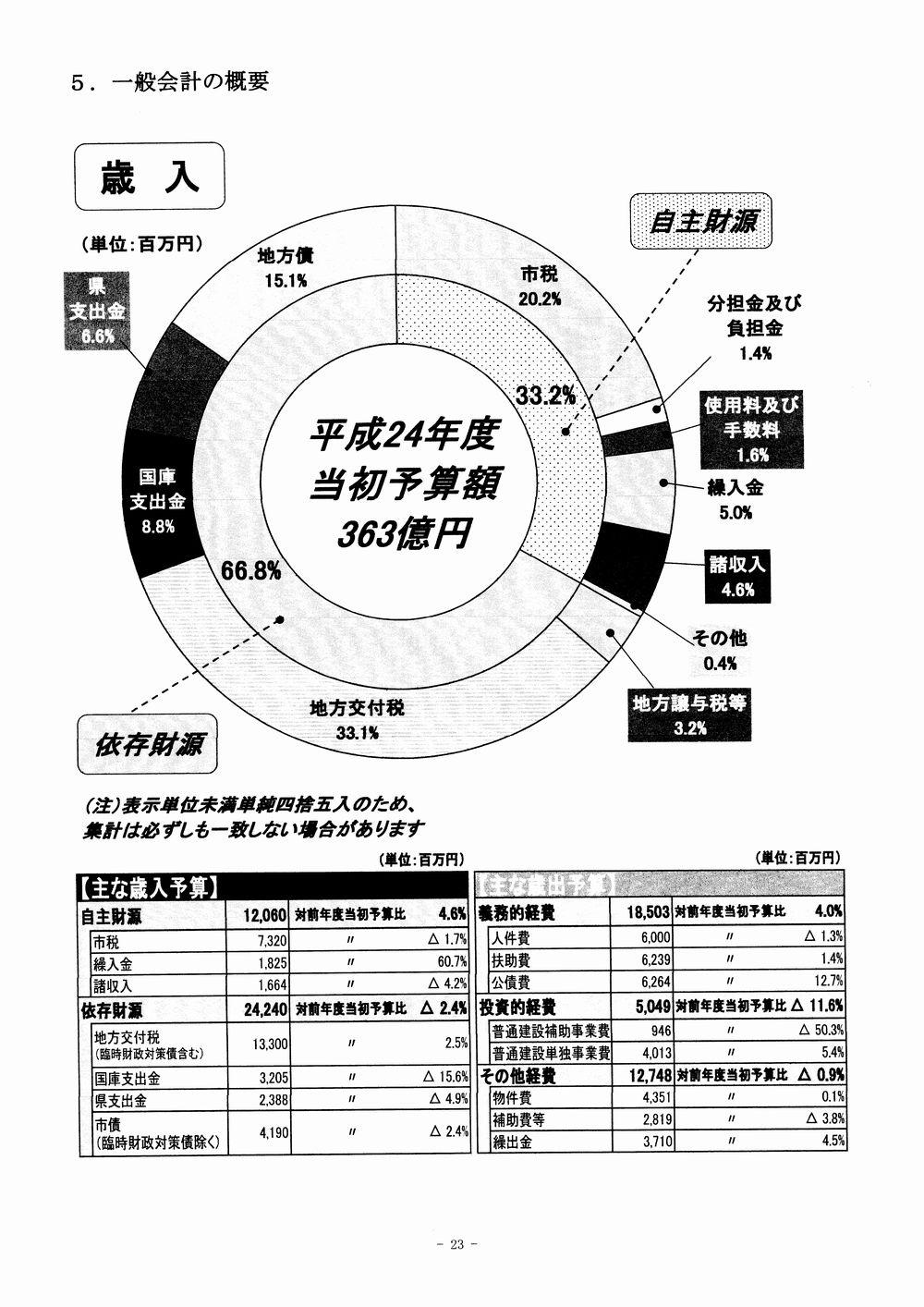 24年浜田市予算