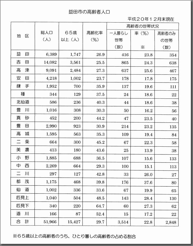 益田市高齢過疎人口